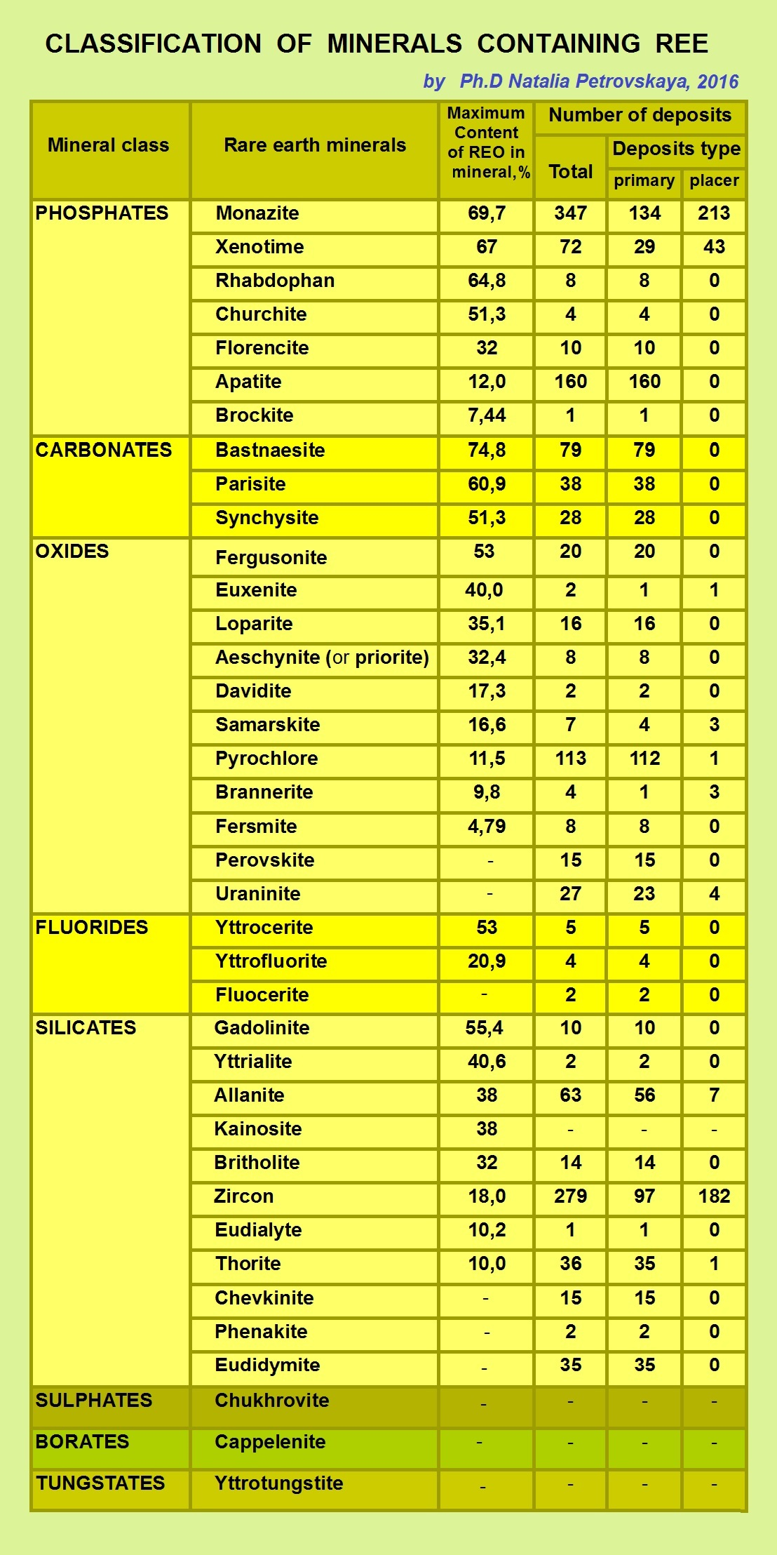 Classification of minerals containing REE...