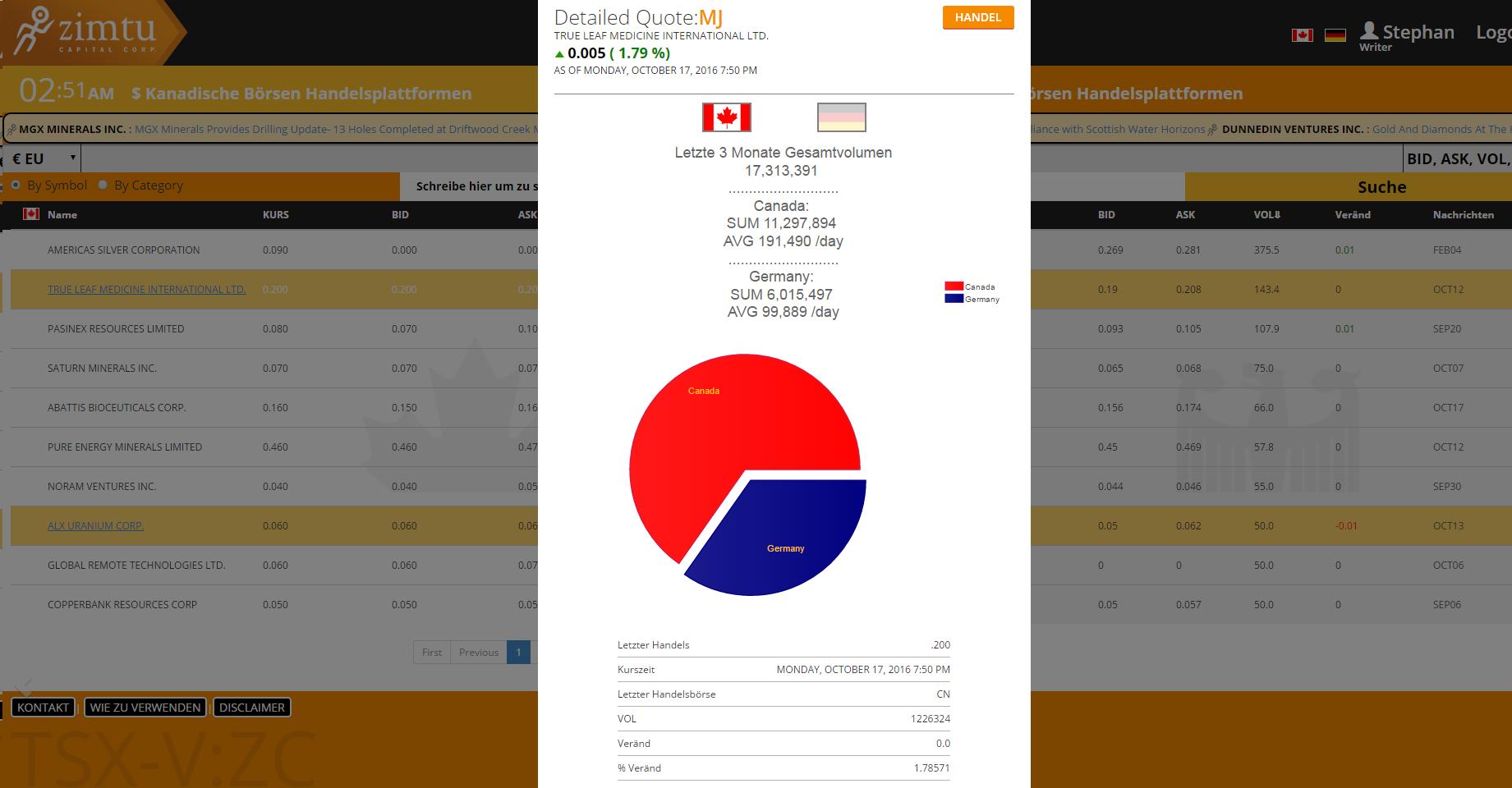 börsen app vergleich www.erotik