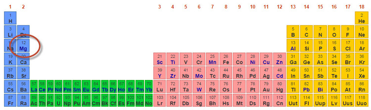 Rockstone research regarding mined production one can see how magnesium fares relative to its other minor metals cousins as per the usgs m million tonnes urtaz Image collections